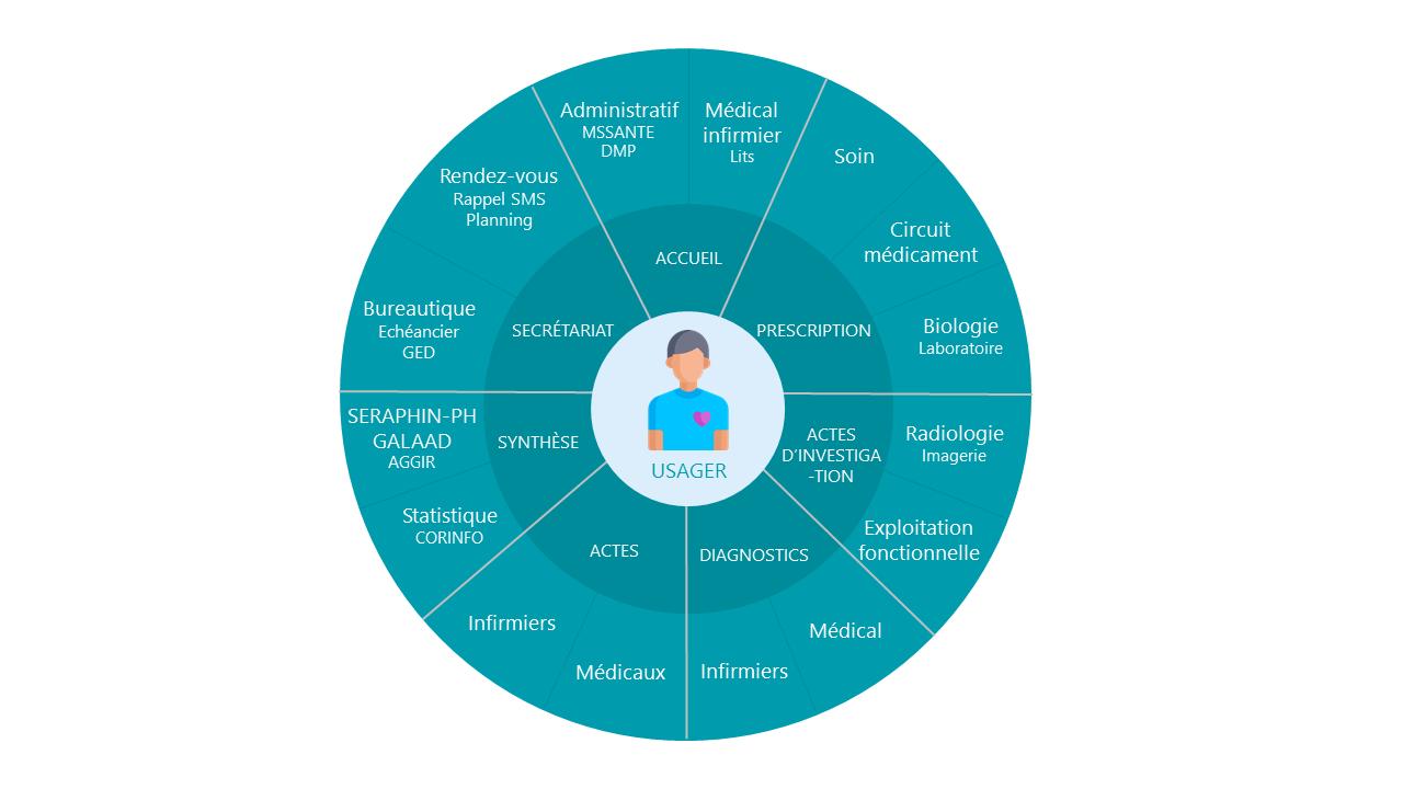 Corso logiciel DPI médico-social